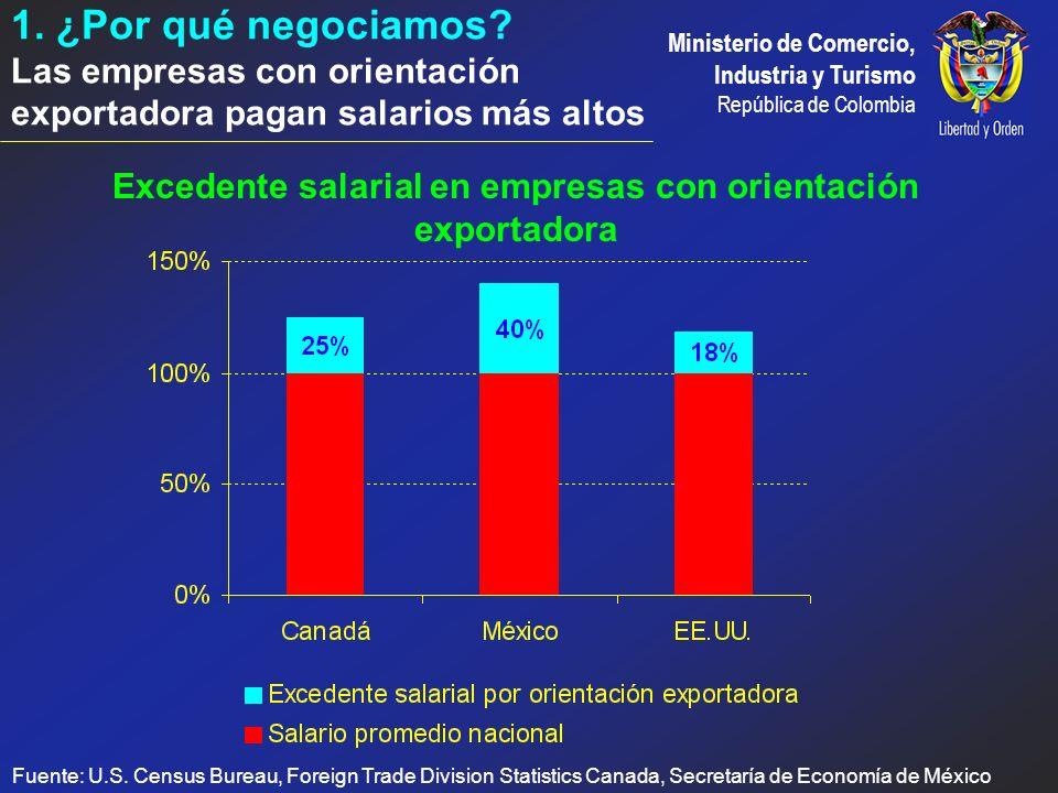 Excedente salarial en empresas con orientación exportadora