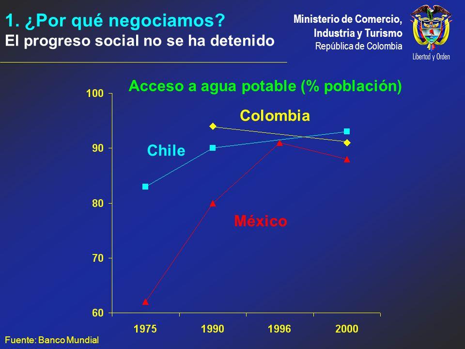 Acceso a agua potable (% población)