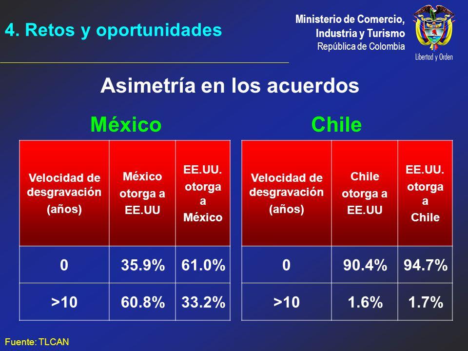 Asimetría en los acuerdos México Chile