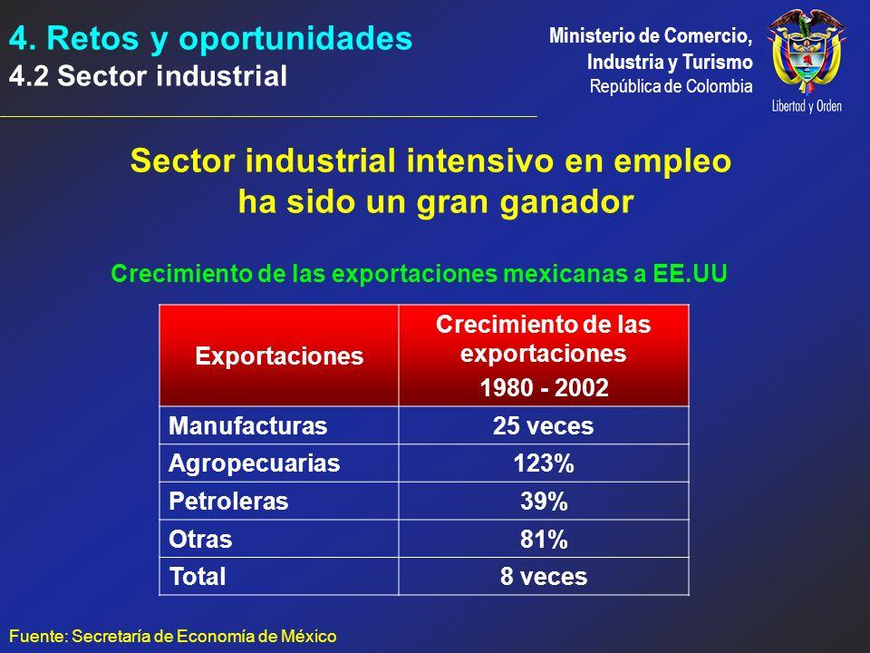 Sector industrial intensivo en empleo ha sido un gran ganador