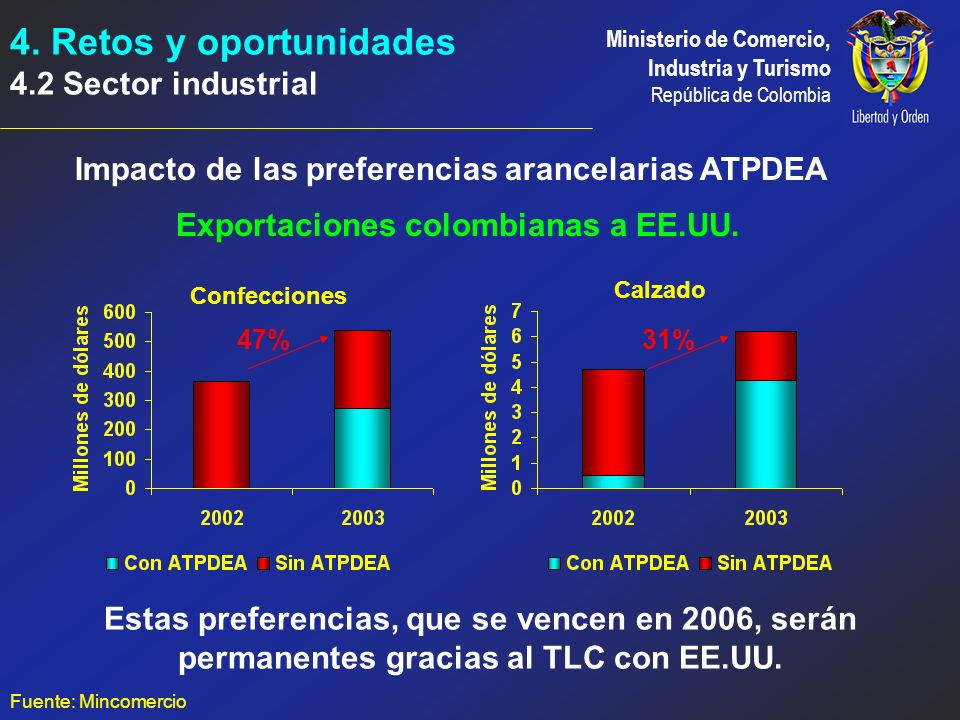 4. Retos y oportunidades 4.2 Sector industrial