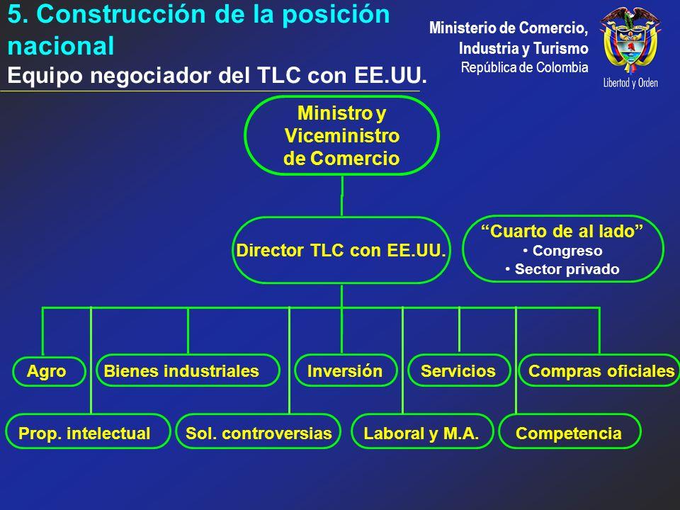 5. Construcción de la posición nacional Equipo negociador del TLC con EE.UU.