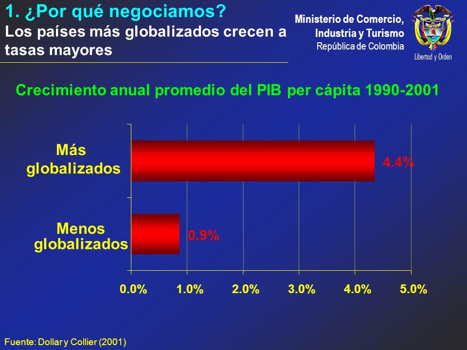 Crecimiento anual promedio del PIB per cápita 1990-2001
