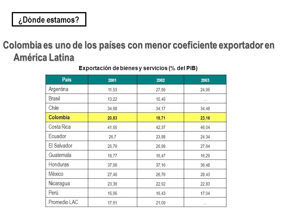 Exportación de bienes y servicios (% del PIB)