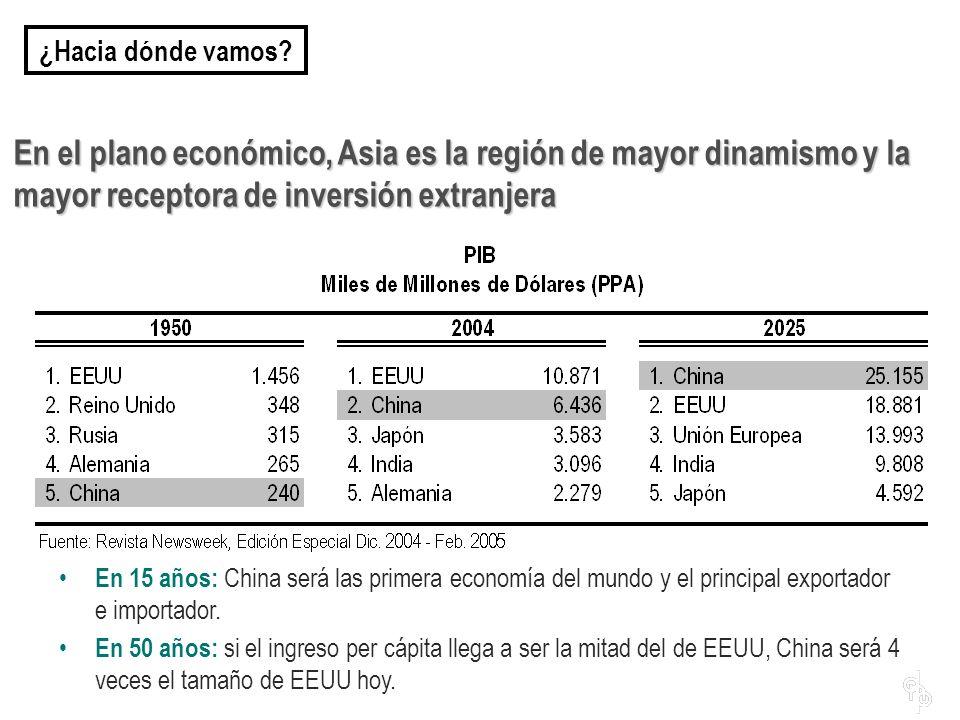 ¿Hacia dónde vamos En el plano económico, Asia es la región de mayor dinamismo y la mayor receptora de inversión extranjera.