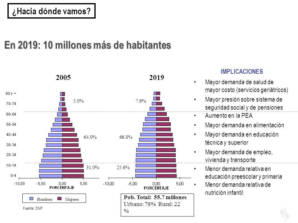 En 2019: 10 millones más de habitantes