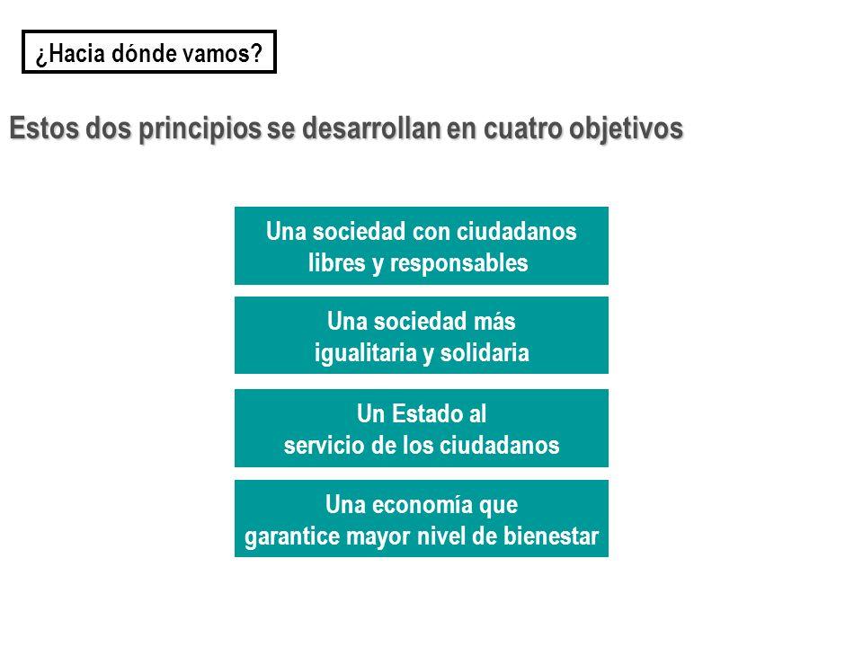 Estos dos principios se desarrollan en cuatro objetivos
