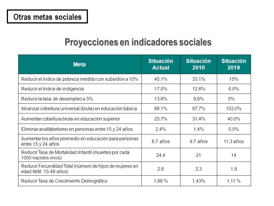 Proyecciones en indicadores sociales