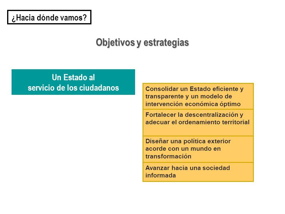 Objetivos y estrategias servicio de los ciudadanos