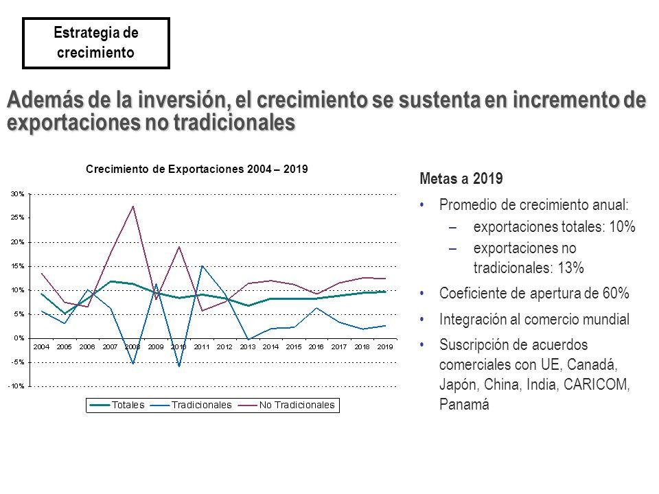 Estrategia de crecimiento Crecimiento de Exportaciones 2004 – 2019