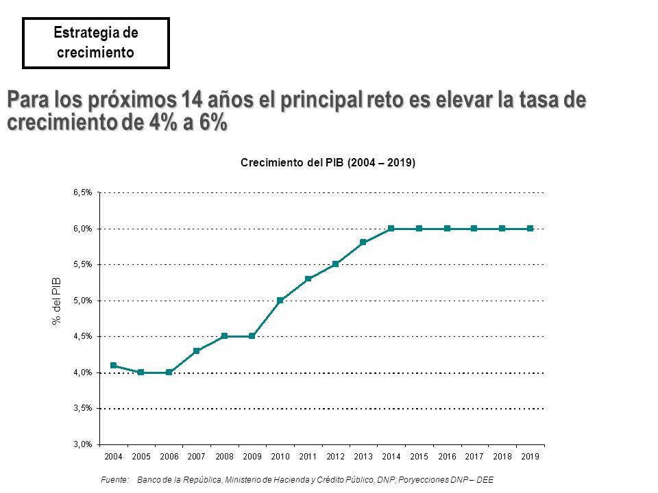 Estrategia de crecimiento Crecimiento del PIB (2004 – 2019)