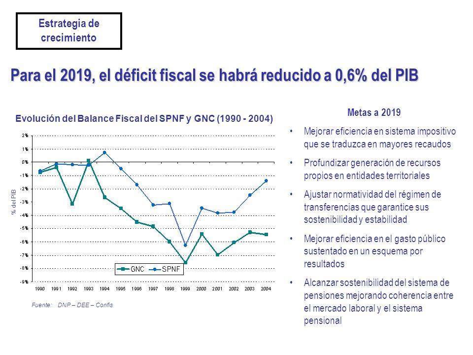 Para el 2019, el déficit fiscal se habrá reducido a 0,6% del PIB