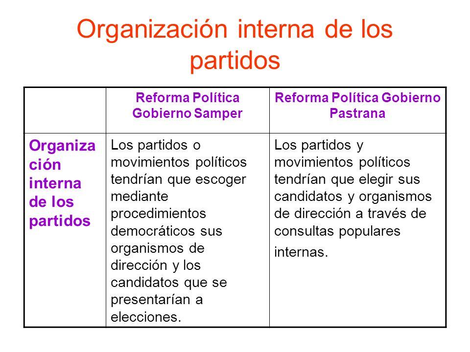 Organización interna de los partidos