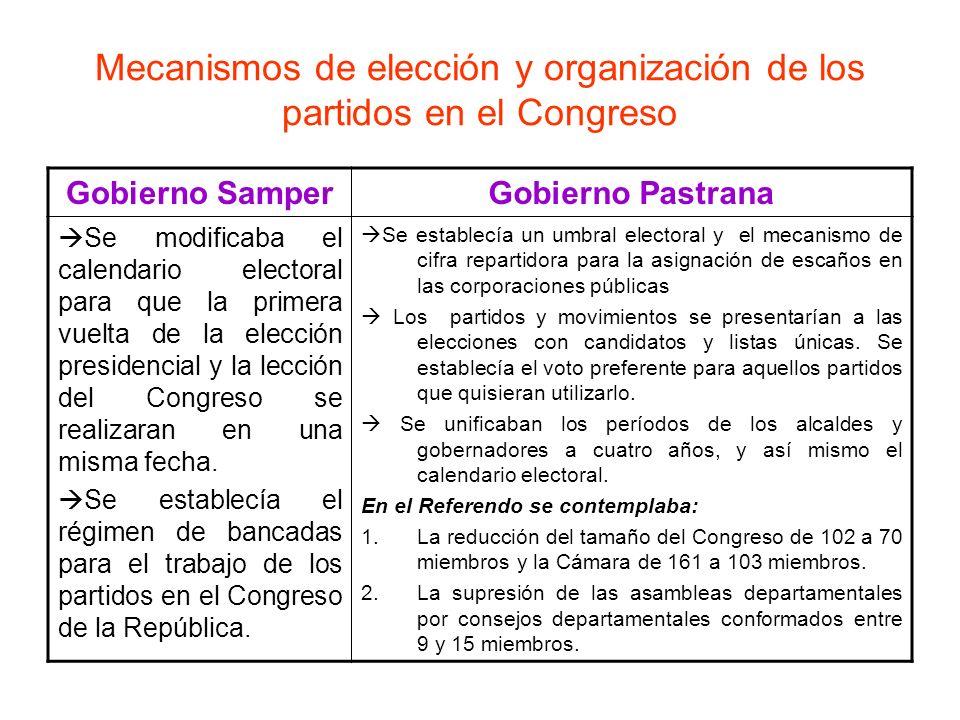 Mecanismos de elección y organización de los partidos en el Congreso