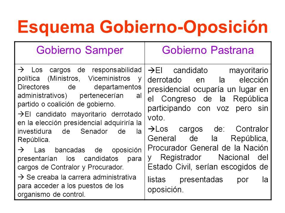Esquema Gobierno-Oposición
