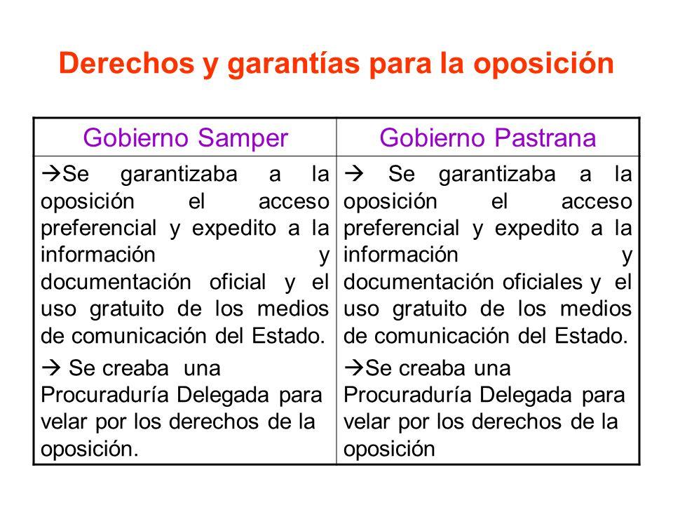 Derechos y garantías para la oposición