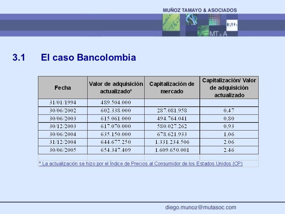 3.1 El caso Bancolombia