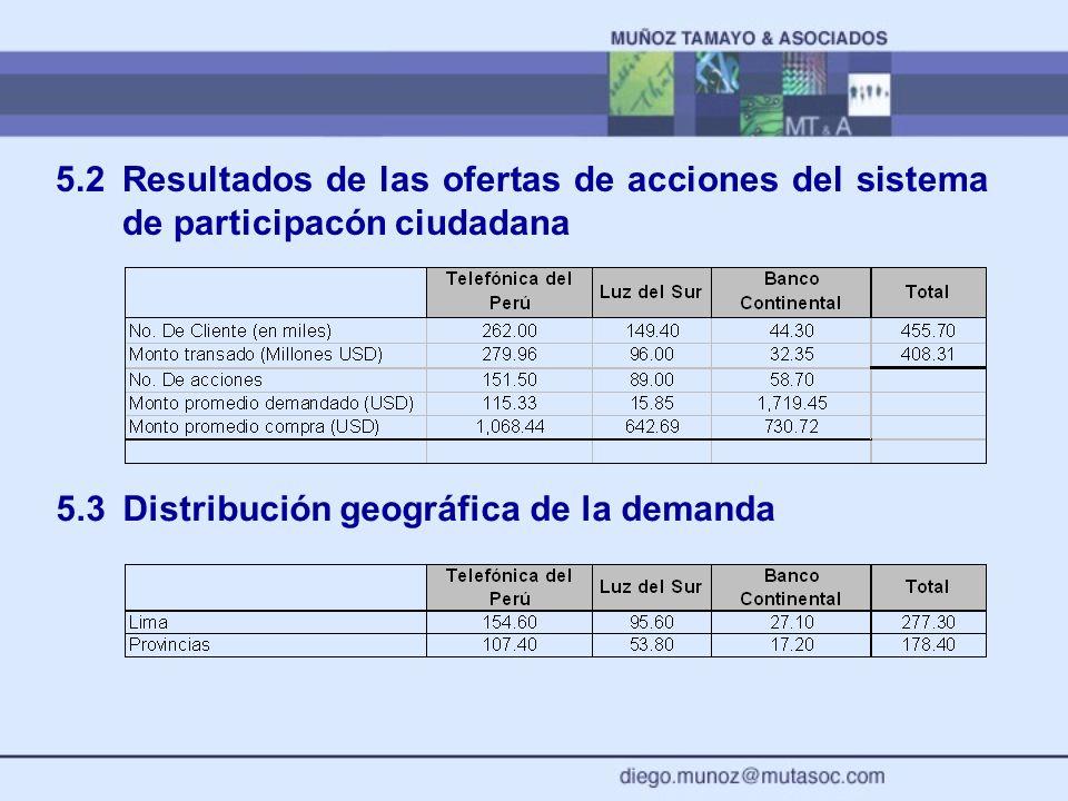 5.2 Resultados de las ofertas de acciones del sistema de participacón ciudadana