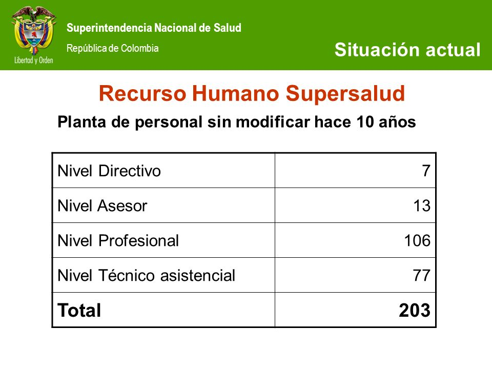 Recurso Humano Supersalud