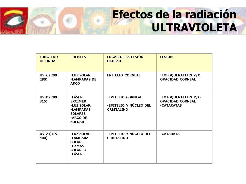 Efectos de la radiación ULTRAVIOLETA