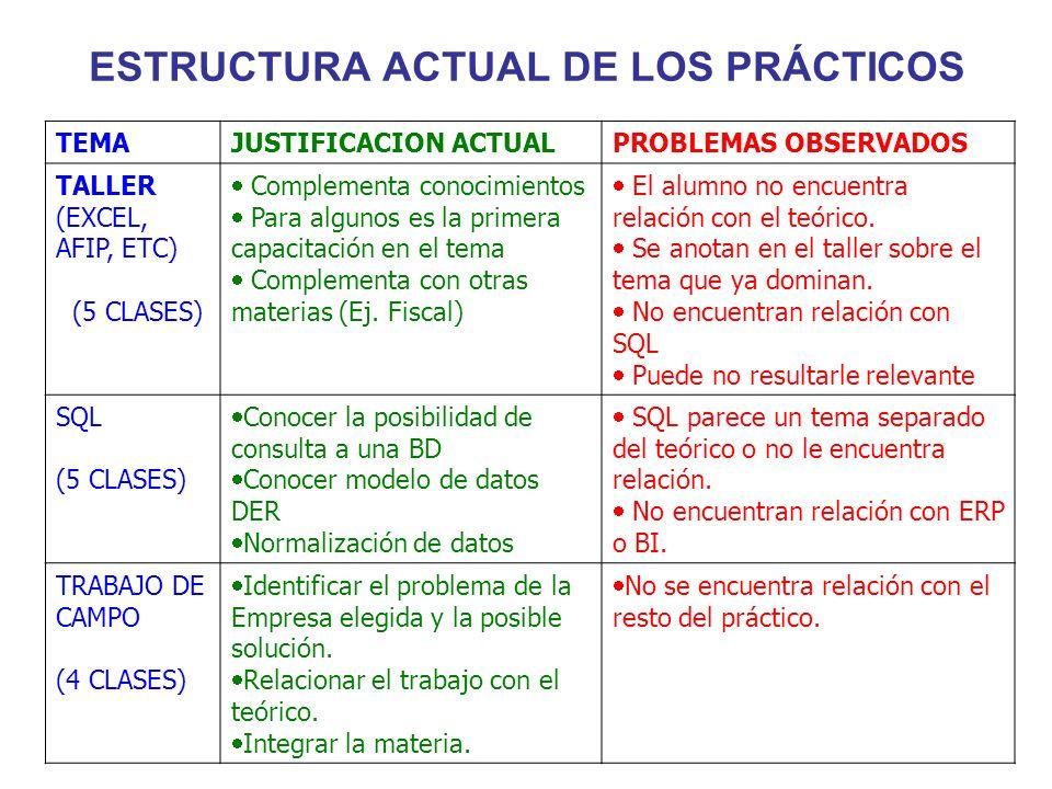 ESTRUCTURA ACTUAL DE LOS PRÁCTICOS