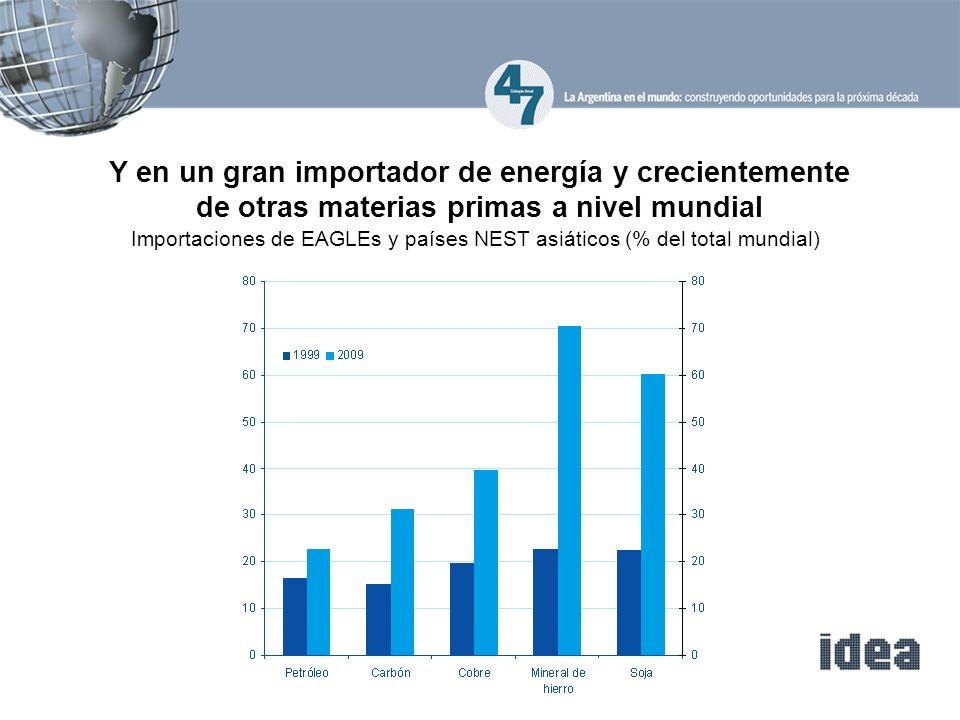 Importaciones de EAGLEs y países NEST asiáticos (% del total mundial)