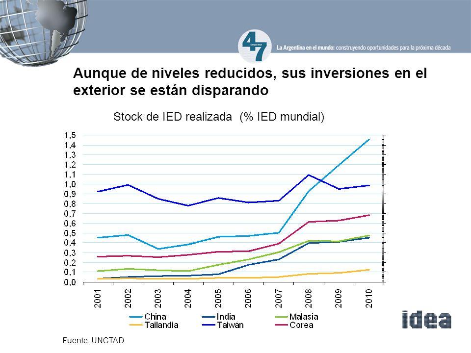 Stock de IED realizada (% IED mundial)