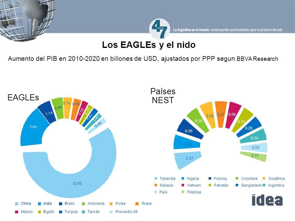Los EAGLEs y el nido Países NEST EAGLEs