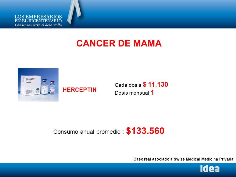 CANCER DE MAMA HERCEPTIN Consumo anual promedio : $133.560