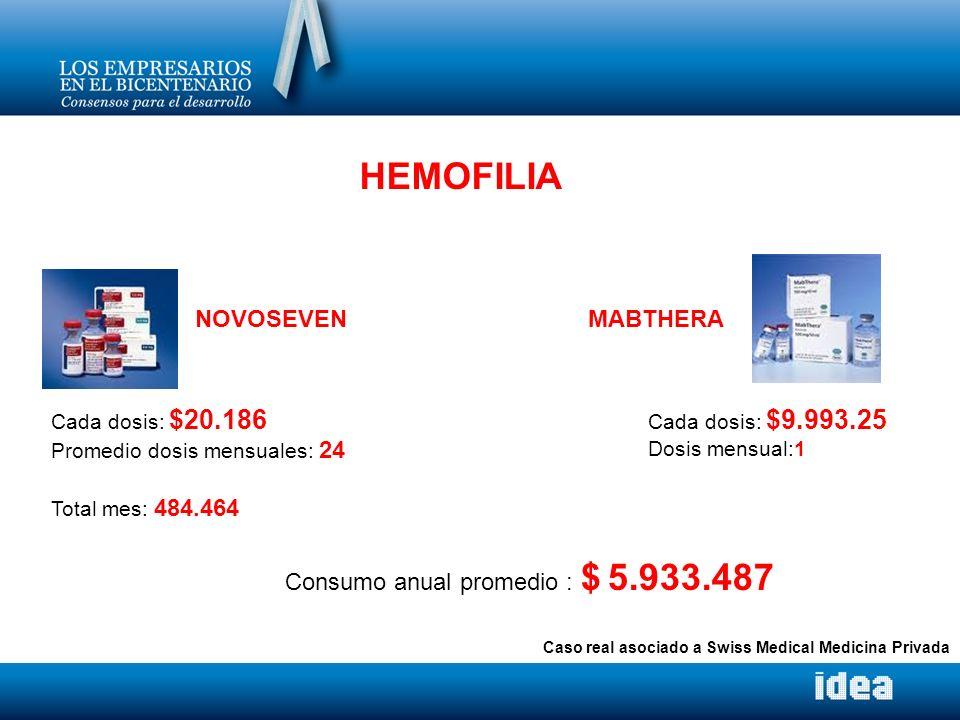 HEMOFILIA NOVOSEVEN MABTHERA Consumo anual promedio : $ 5.933.487