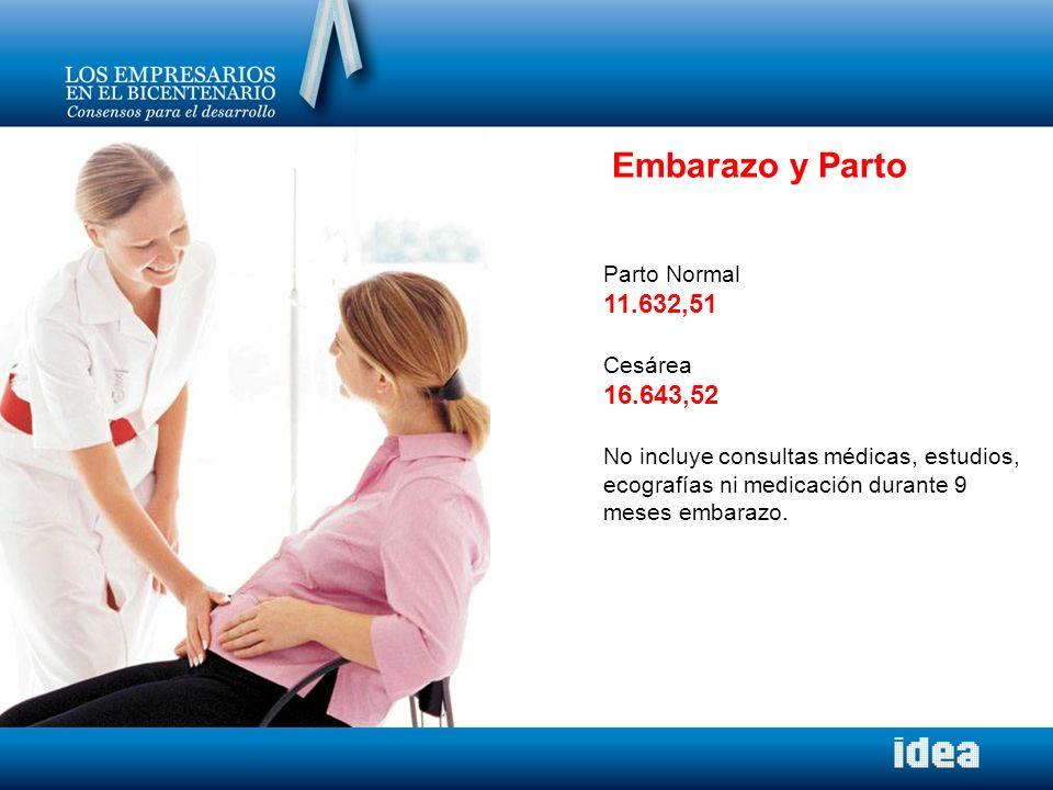 Embarazo y Parto 11.632,51 16.643,52 Parto Normal Cesárea