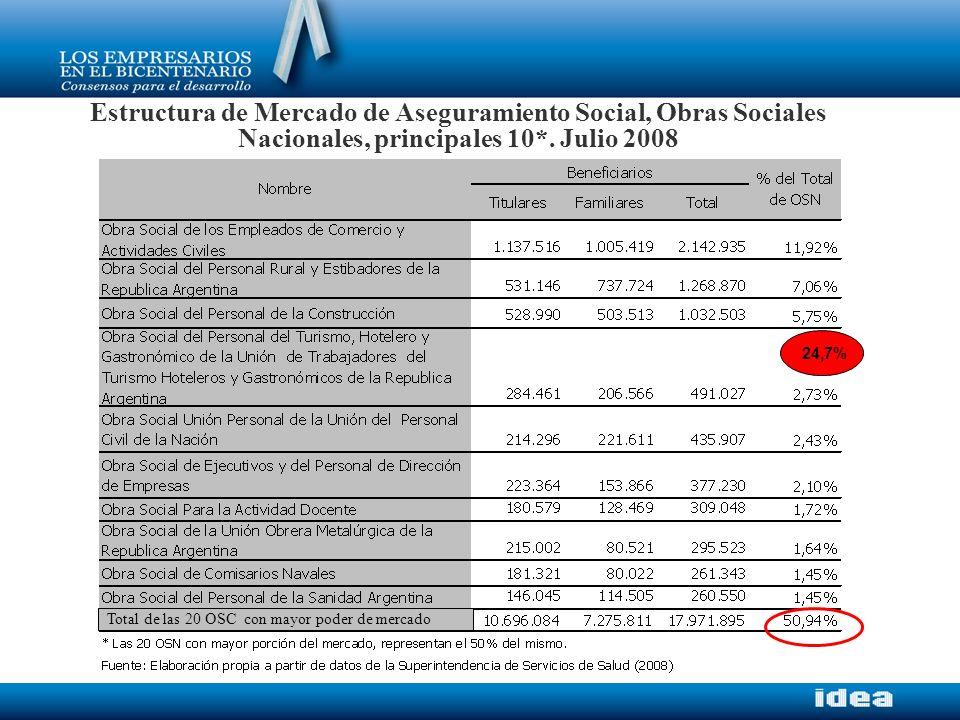 Estructura de Mercado de Aseguramiento Social, Obras Sociales Nacionales, principales 10*. Julio 2008