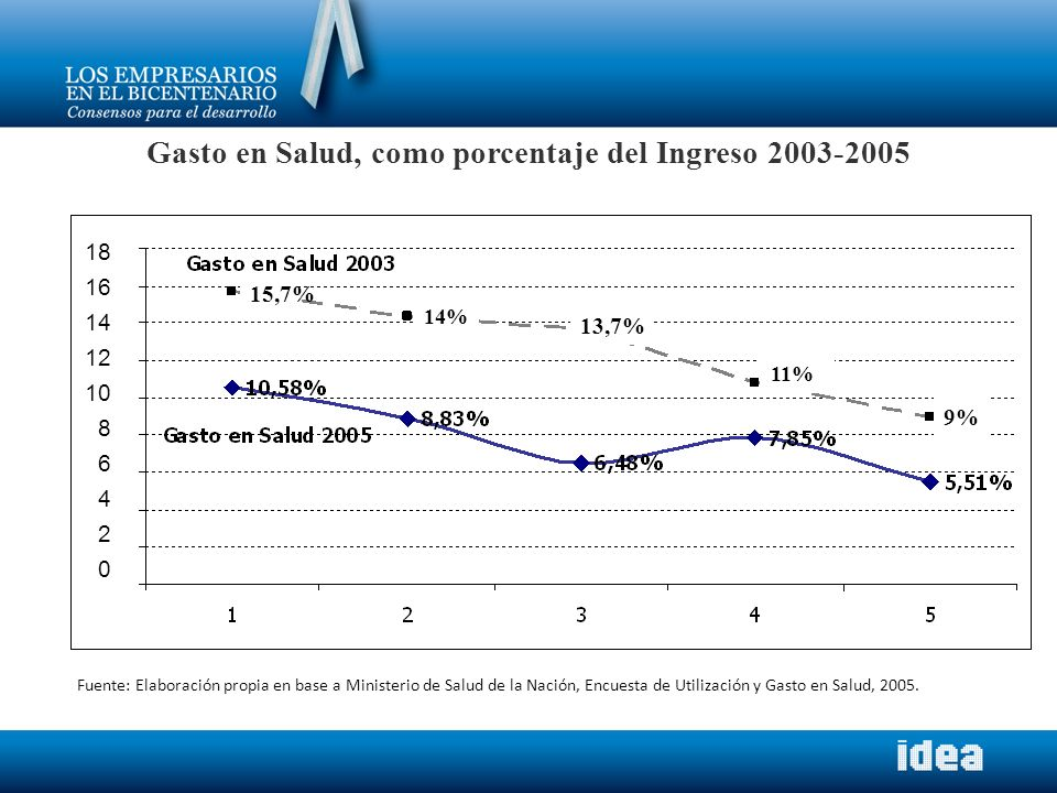 Gasto en Salud, como porcentaje del Ingreso 2003-2005