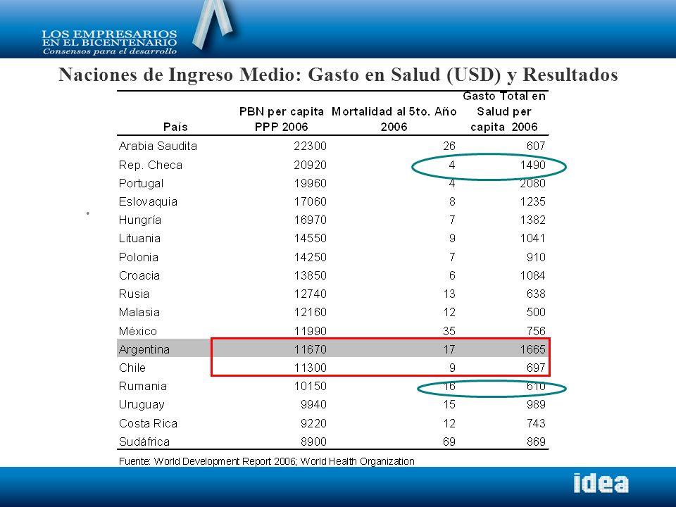 Naciones de Ingreso Medio: Gasto en Salud (USD) y Resultados
