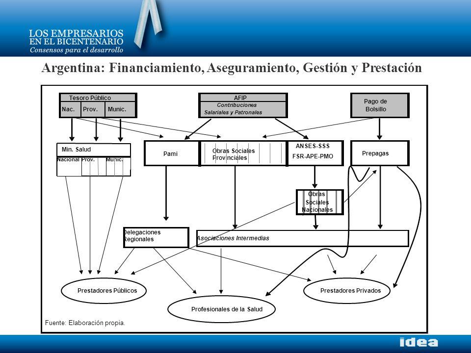 Argentina: Financiamiento, Aseguramiento, Gestión y Prestación