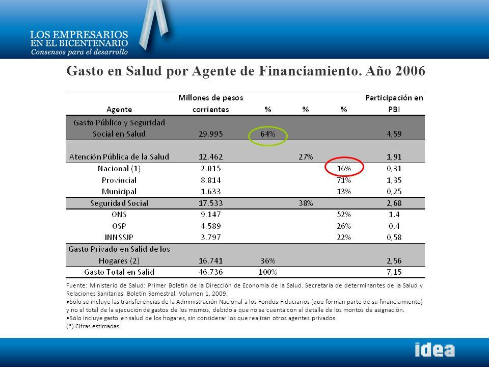 Gasto en Salud por Agente de Financiamiento. Año 2006