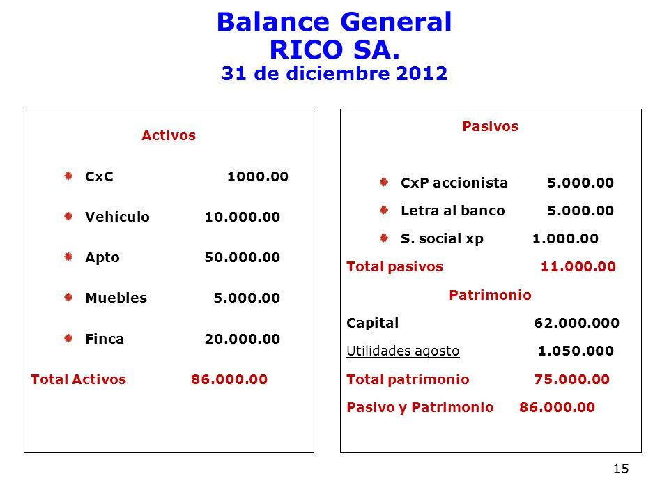 Balance General RICO SA. 31 de diciembre 2012