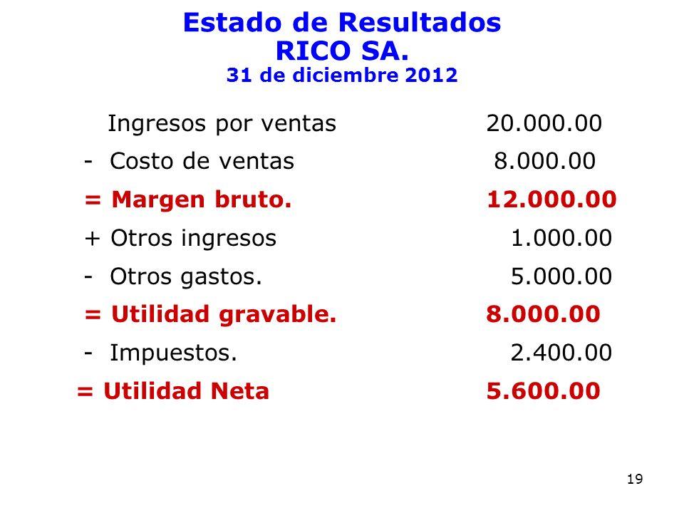 Estado de Resultados RICO SA. 31 de diciembre 2012