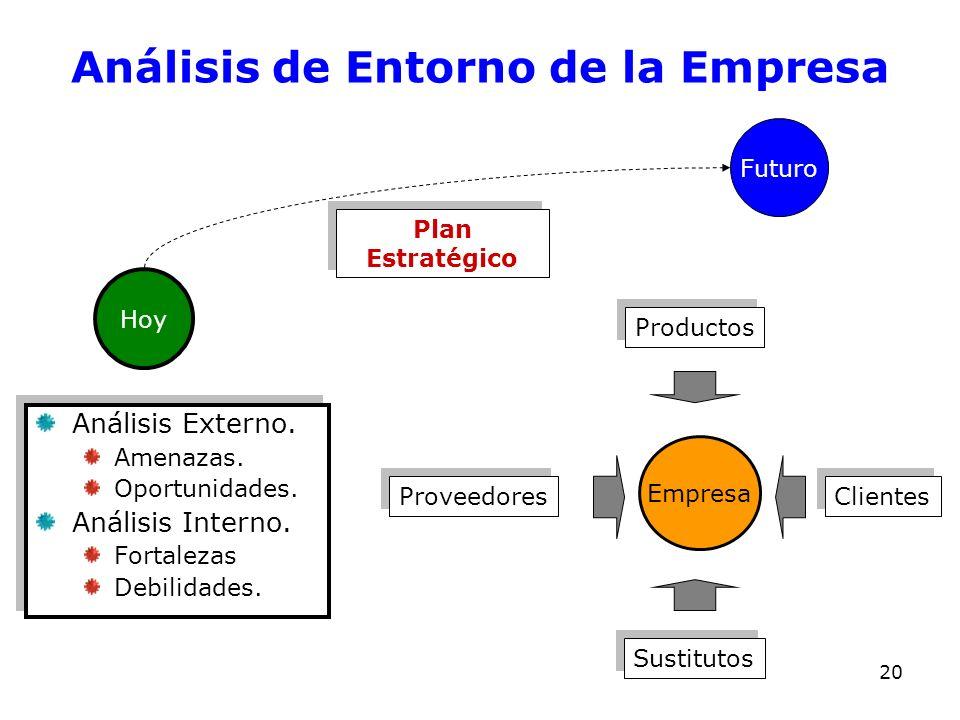 Análisis de Entorno de la Empresa