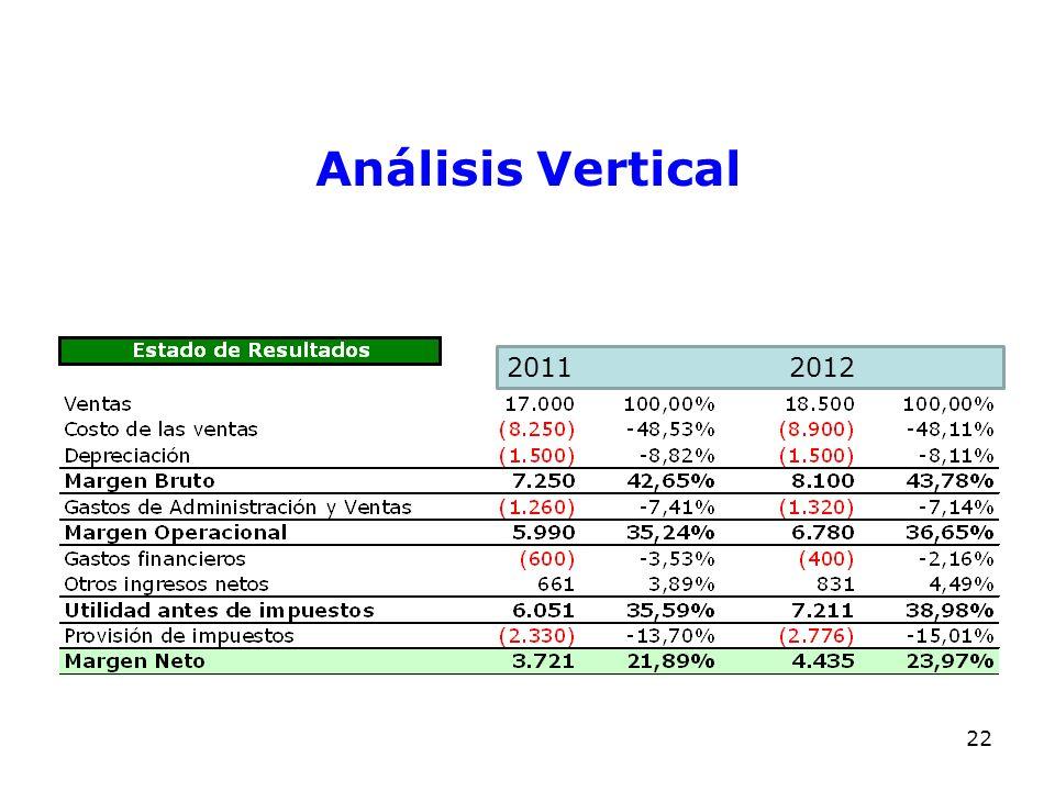 Análisis Vertical 2011 2012