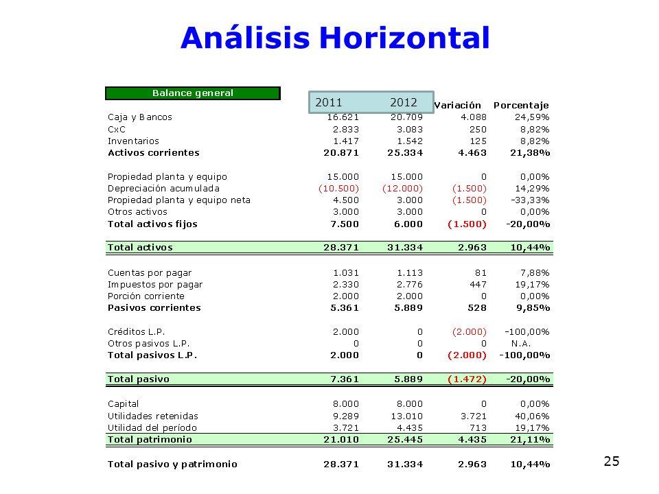 Análisis Horizontal 2011 2012