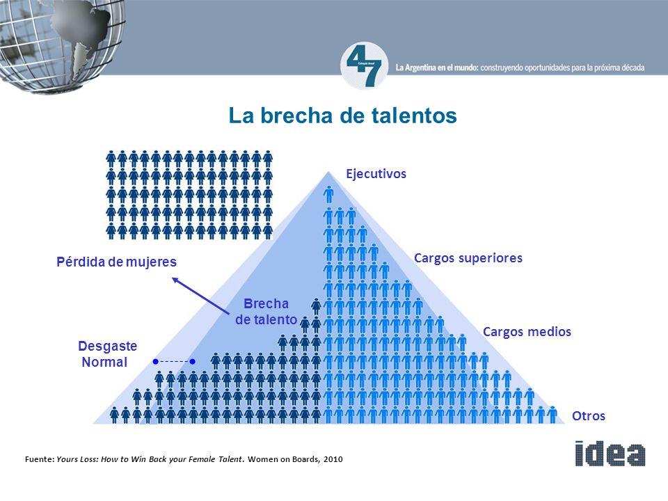 La brecha de talentos Ejecutivos Cargos superiores Cargos medios Otros