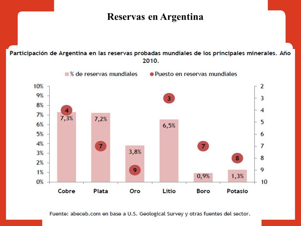 Reservas en Argentina