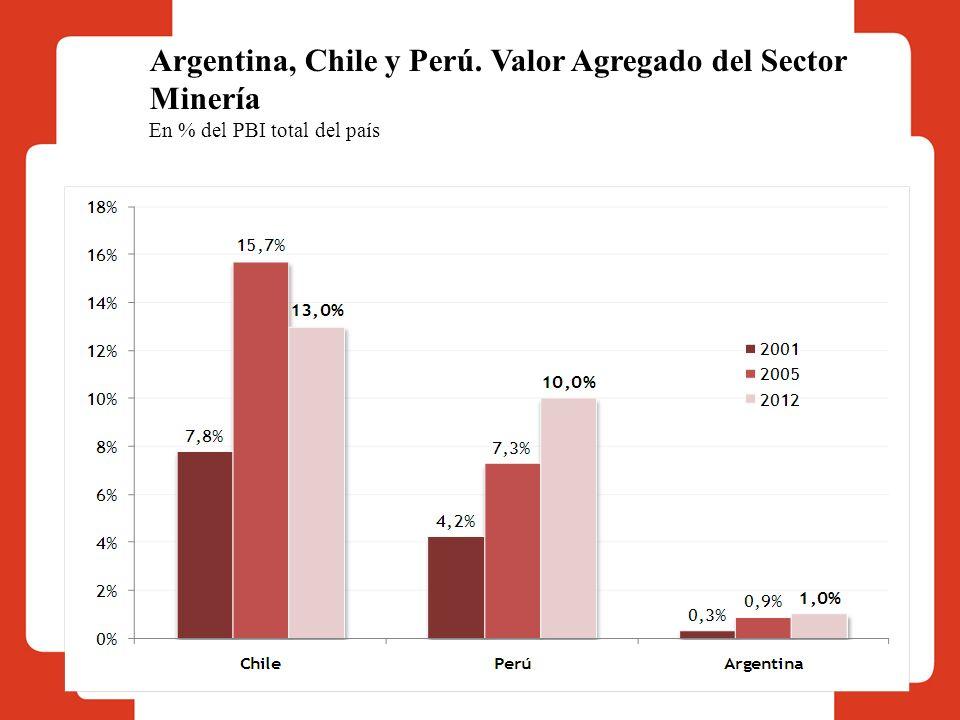 Argentina, Chile y Perú. Valor Agregado del Sector Minería