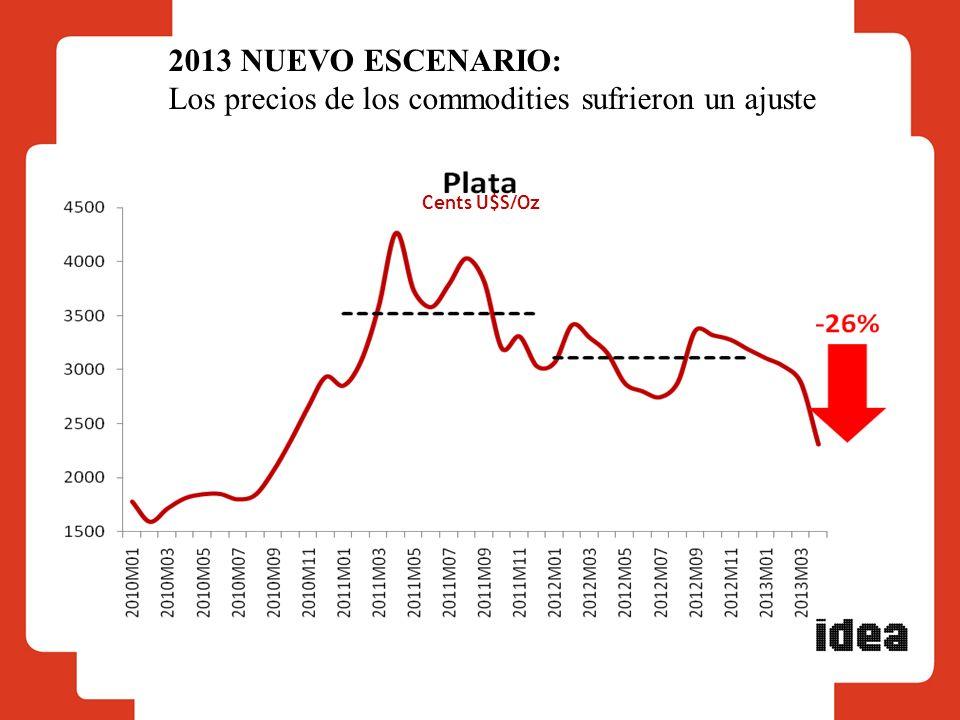 Los precios de los commodities sufrieron un ajuste