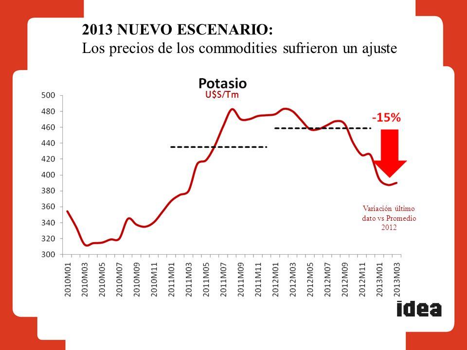Variación último dato vs Promedio 2012