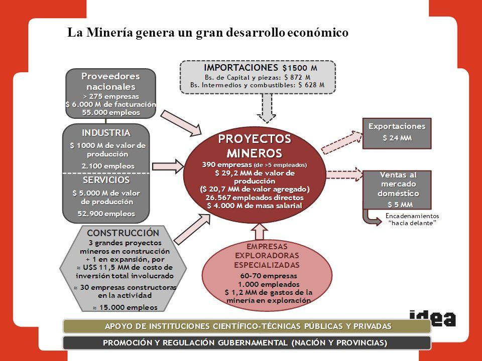 La Minería genera un gran desarrollo económico