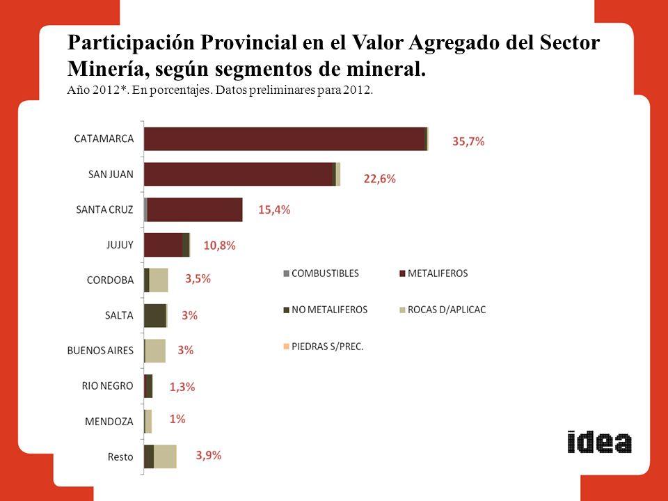 Participación Provincial en el Valor Agregado del Sector Minería, según segmentos de mineral.