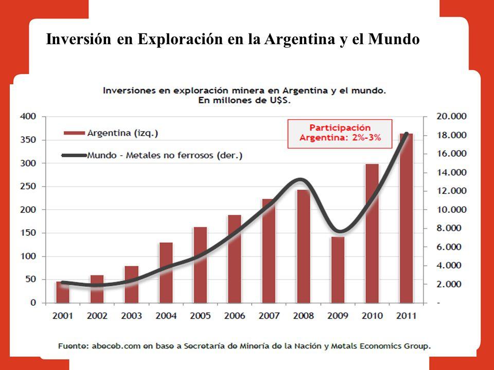Inversión en Exploración en la Argentina y el Mundo