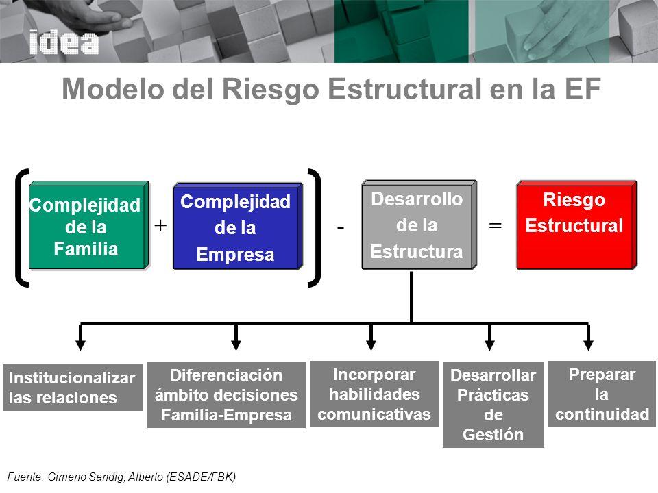 Modelo del Riesgo Estructural en la EF
